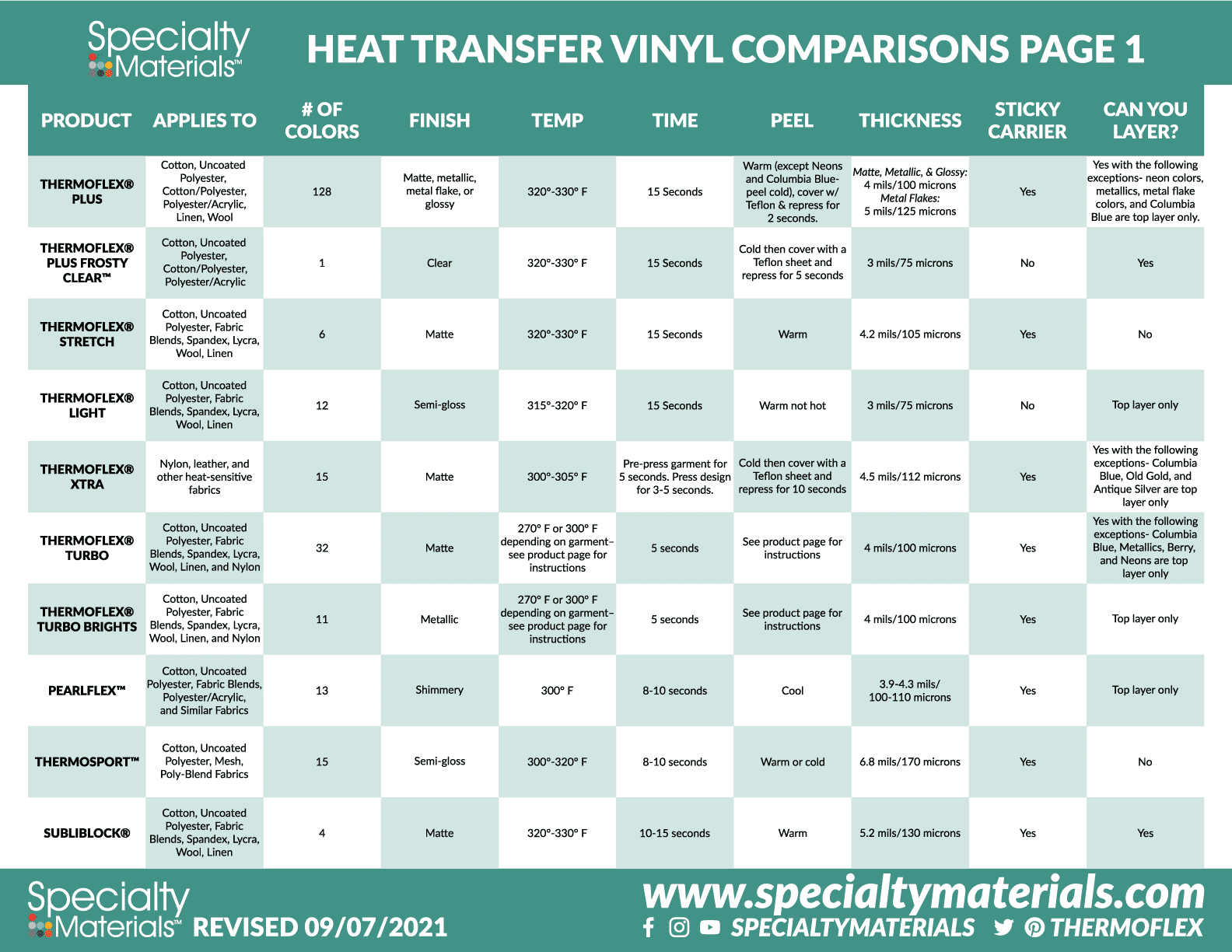 A printable image of the above HTV comparison information, the first page